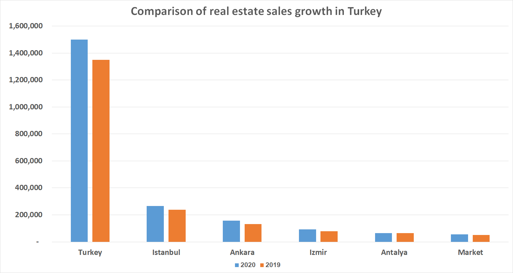 the Turkish real estate investment market