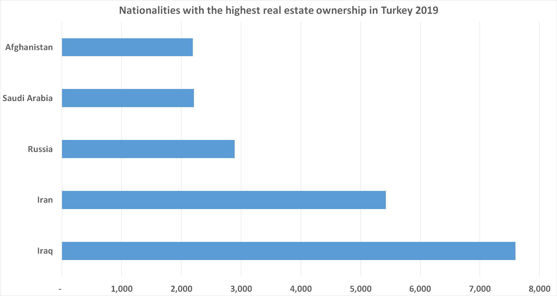 the real estate investment movement in Turkey